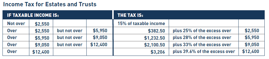 Tax Rates for Trust Assets 03-23-16